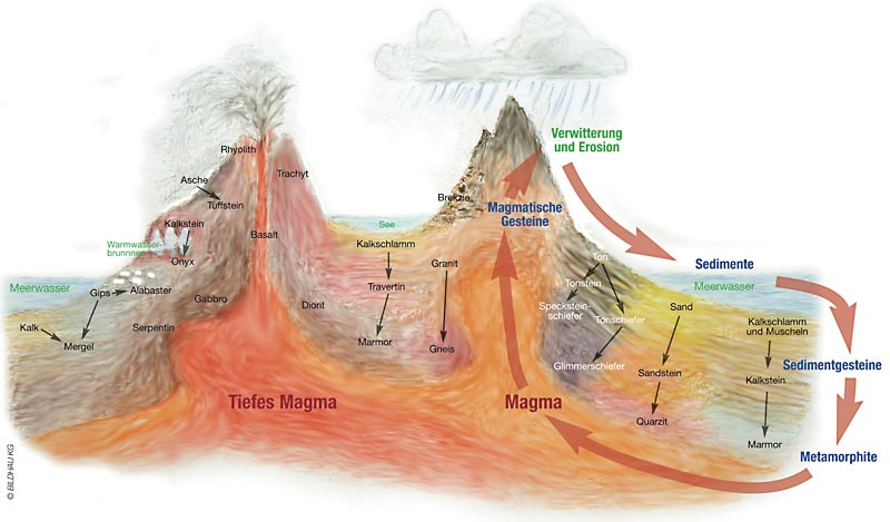 Steinkunde-magmatische Gesteinen, Sedimentgesteine, Metamorphe Gesteine